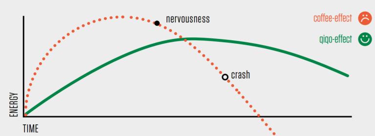 qiqo-graph